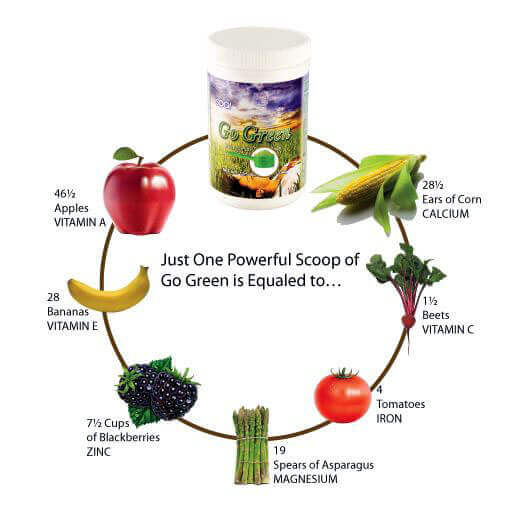 GoGreen Ingredients Non GMO and Organic
